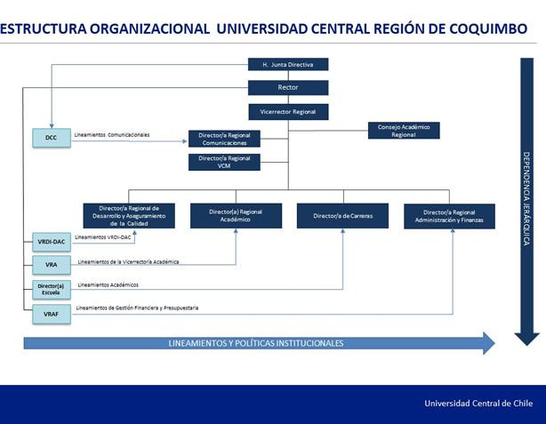 Estructura Organizacional Región Coquimbo Universidad
